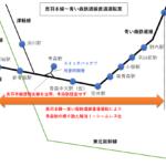 青森操車場跡地新駅を活用して青森市東西の人の流れを改善せよ!?