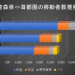 全国幹線旅客純流動調査公表 東北新幹線全線開業で青森県⇔首都圏移動が107万人増加!