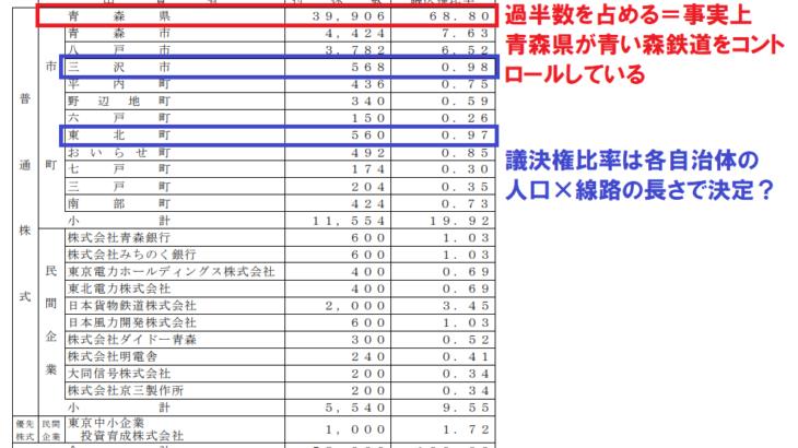 【青鉄大研究会part6】知られざる青い森鉄道の運営母体と株主の関係とは!?