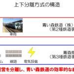 【青鉄大研究会part8】三セク初の上下分離方式採用で青い森鉄道は成功した!?