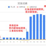 【青鉄大研究会part3】青い森鉄道過去18年分の売上高&利益を徹底比較!