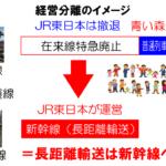 【青鉄大研究会part4】そもそもなぜ東北本線から経営分離されたのか?