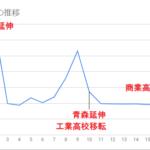 【青鉄大研究会part5】青い森鉄道の営業係数を解析 どれだけ改善されたか!?
