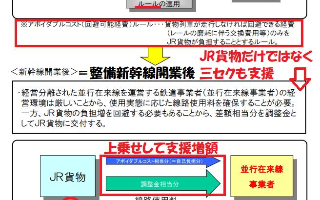 【青鉄大研究会Part15】JR貨物を忖度するアボイダブルコストとは何か!?
