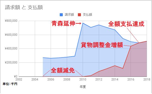 【青鉄大研究会part11】青い森鉄道が青森県に支払う「線路使用料」の実態とは!?