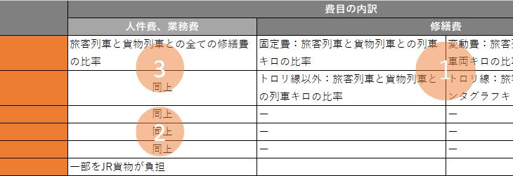 【青鉄大研究会Part16】複雑すぎてハゲる!?JR貨物が支払う線路使用料はどう算出されるか?